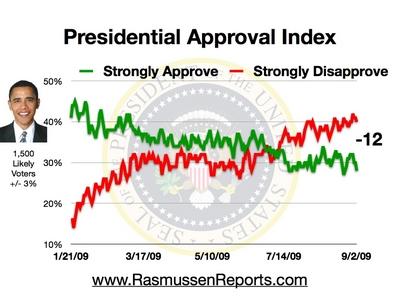 obama_approval_index_september_2_2009