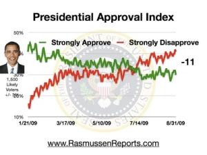 obama_index_august_31_2009