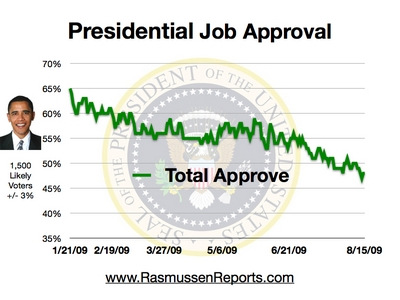 obama_total_approval_august_15_2009