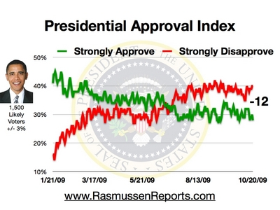 approval_index_october_20_2009